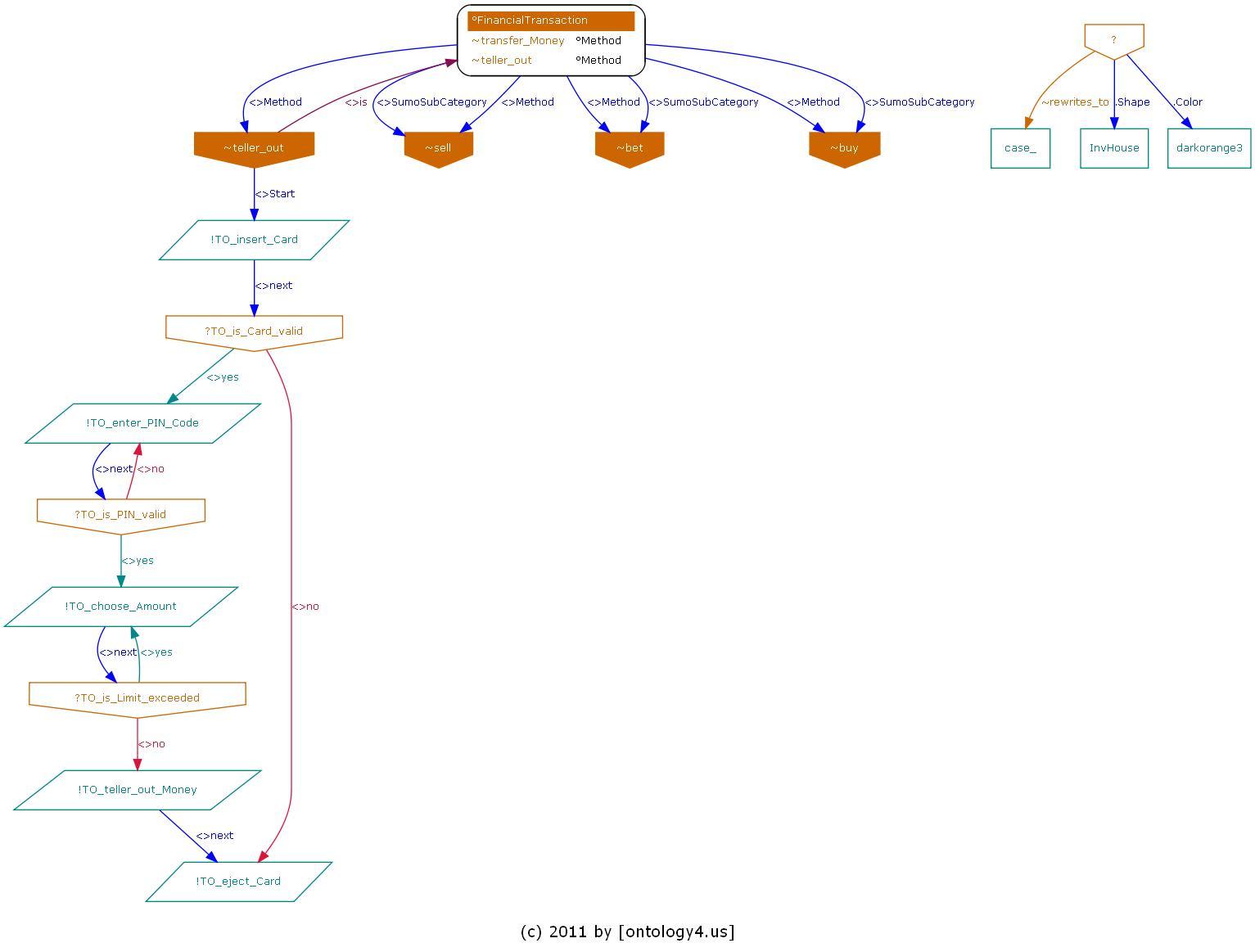 Ontology System
